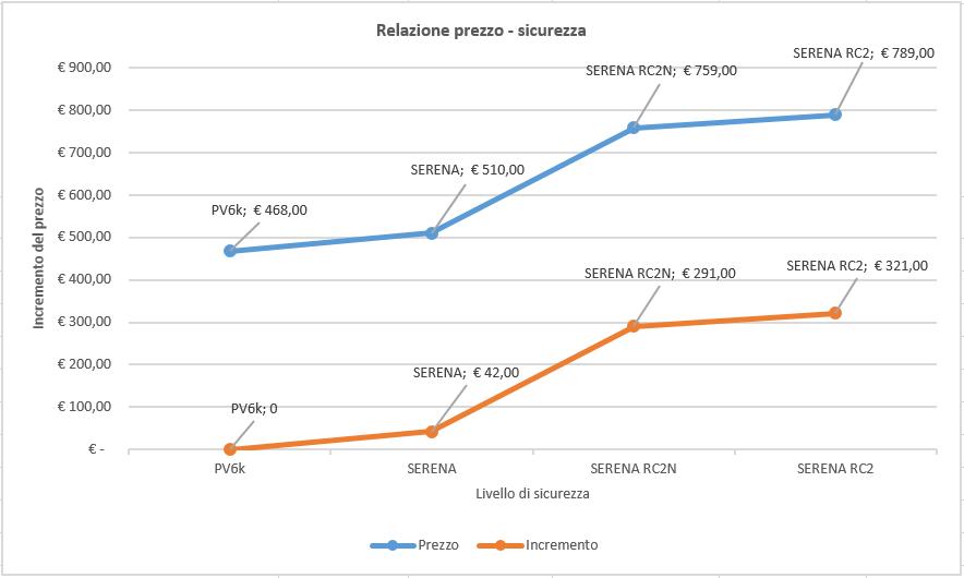 Grafico che mostra il rapporto tra prezzo di una finestra e sicurezza